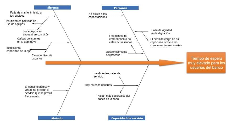 Pasos para hacer un diagrama de Ishikawa
