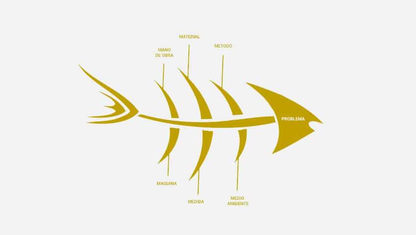 características del diagrama de Ishikawa