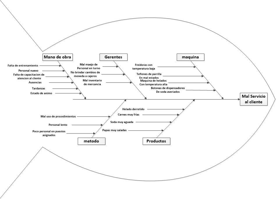 diagrama de Ishikawa en atención al cliente imprimir