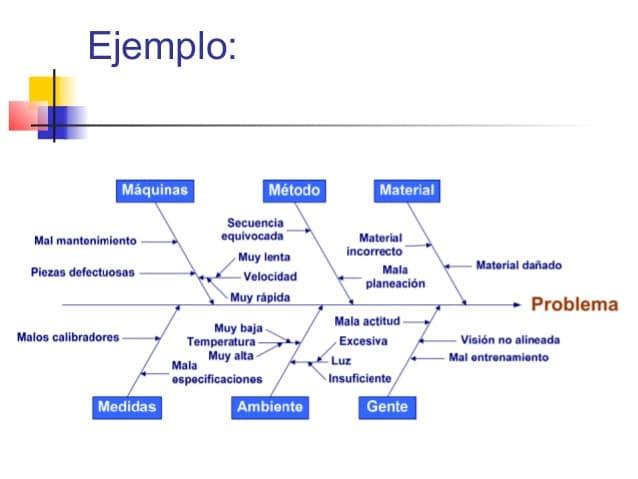 diagrama de ishikawa para empresas