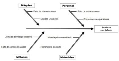 diagramas de Ishikawa empresa