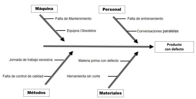Diagrama de Ishikawa para una empresa