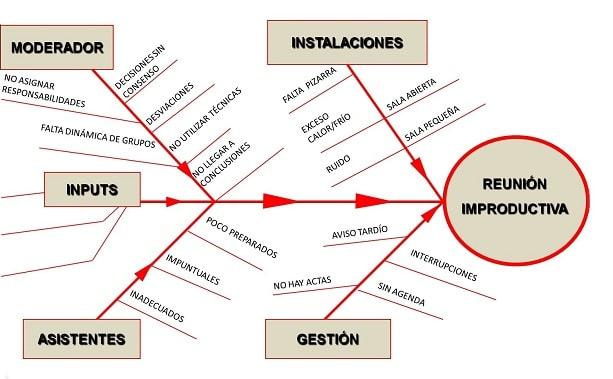 Diagrama de Ishikawa de rotación de personal