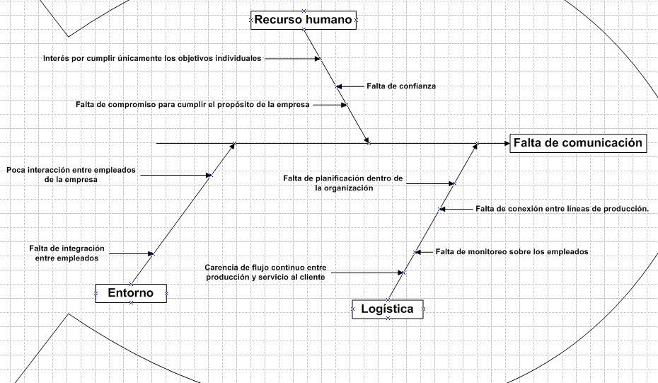 Diagrama de Ishikawa falta de comunicación