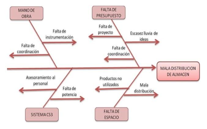 diagrama de Ishikawa de un almacén