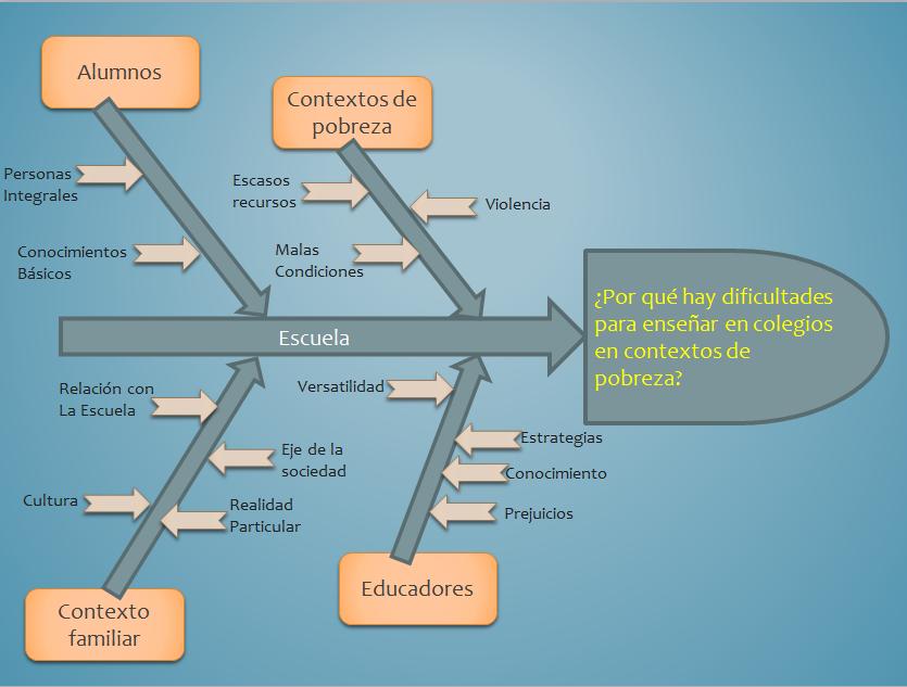 diagrama de ishikawa en una escuela