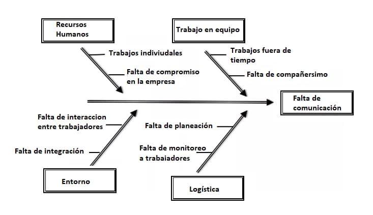 Diagrama de causa y efecto ante la falta de comunicación