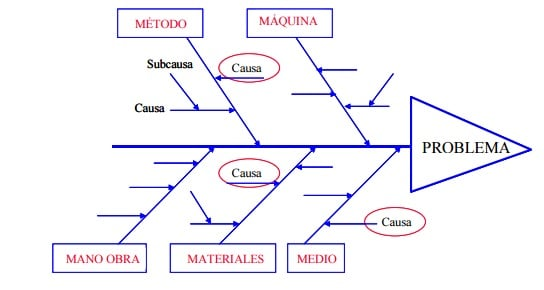Diagrama de Ishikawa ejemplo de un problema