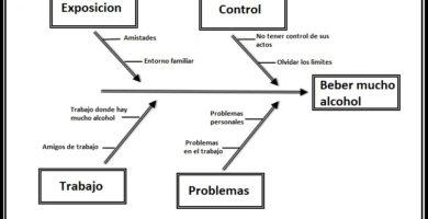 diagrama ishikawa sobre el alcoholismo