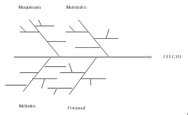 ejemplo de un formato de ishikawa