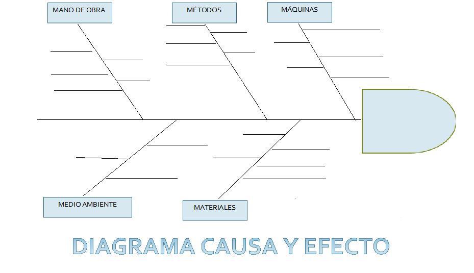 formato de diagrama de Ishikawa