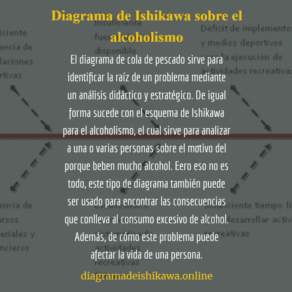 Diagrama de Ishikawa sobre el alcoholismo