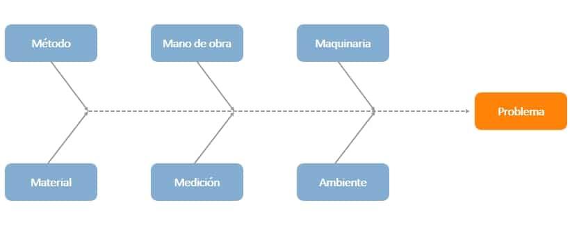 Análisis de causa raíz Ishikawa diagrama