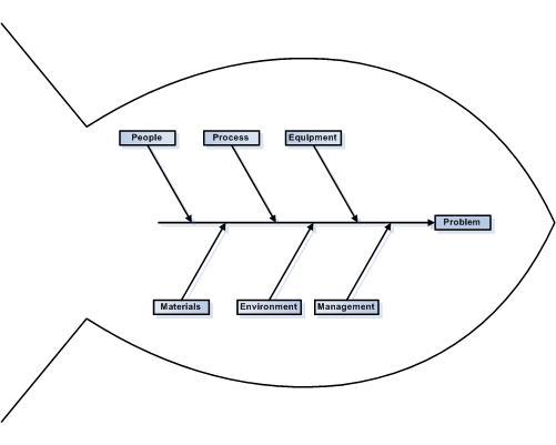 digrama de ishikawa en PDF