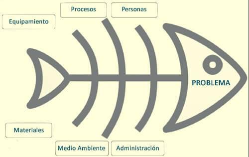 Esquema del diagrama de espina de pescado android