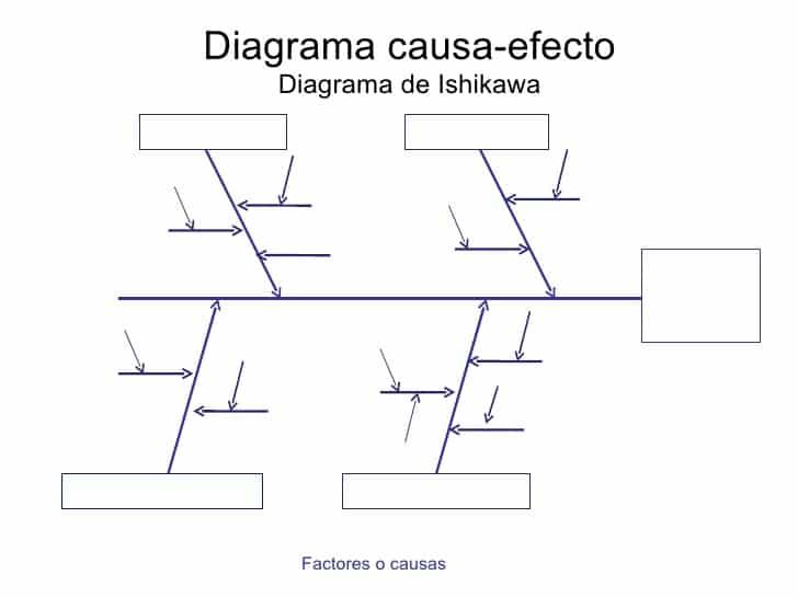 diagrama de ishikawa de objetivos