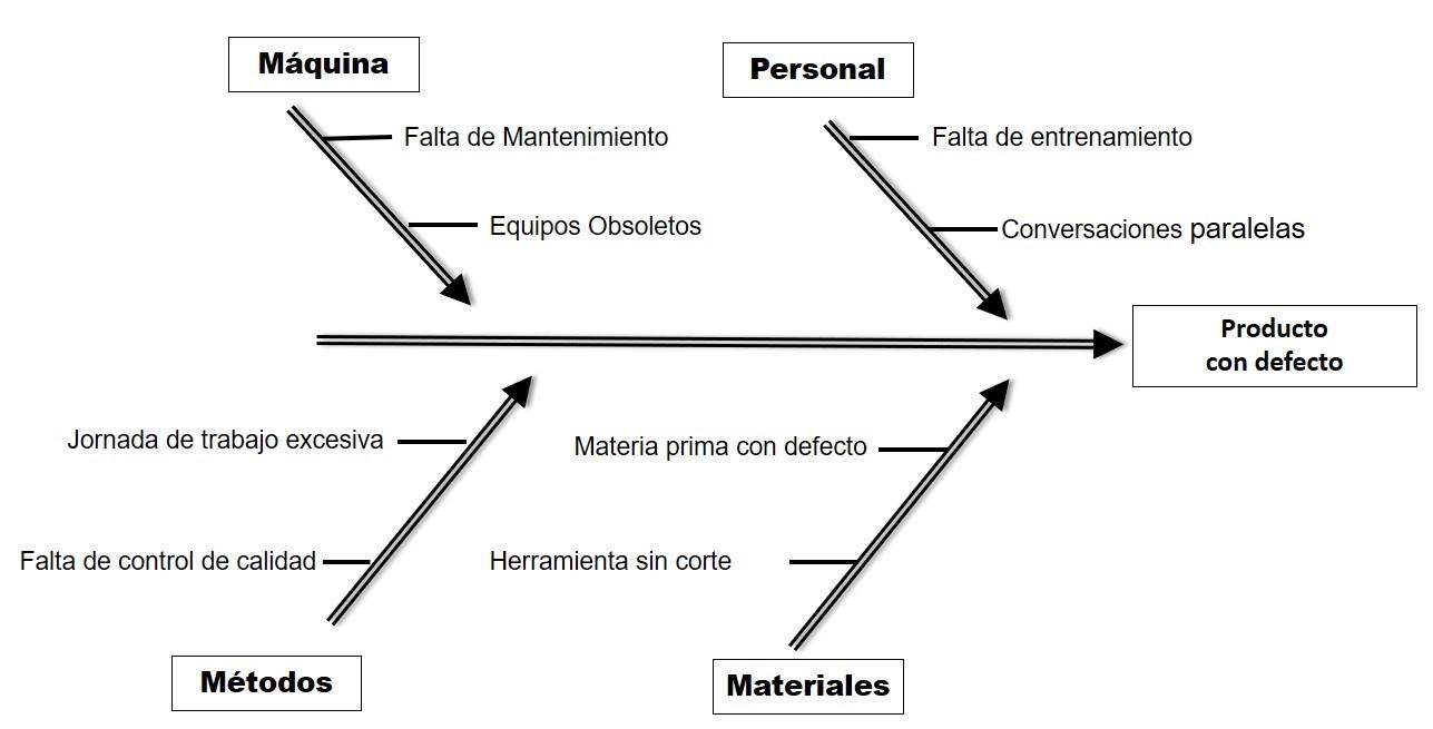 diagrama de ishikawa para mantenimiento