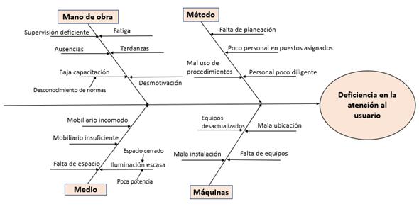 Diagrama de insatisfacción del cliente