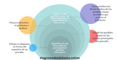 diagrama de Ishikawa personal