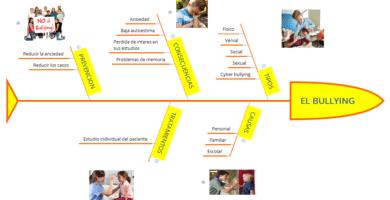 diagrama de ishikawala sobre el bullying