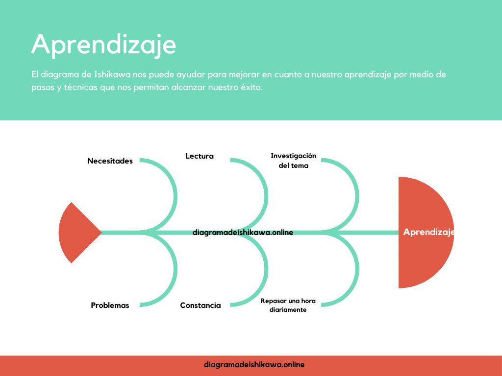 Diagrama de Ishikawa de aprendizaje